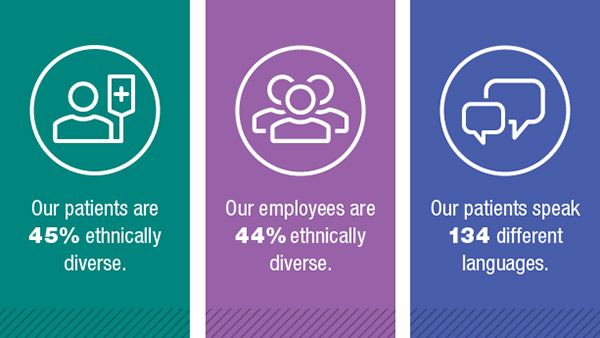 Our patients are 45% ethnically diverse. Our employees are 44% ethnically diverse. Our patients speak 134 different languages.