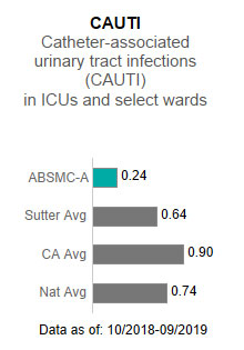 Alta Bates Summit Medical Center - Ashby Campus averaged .24 in CAUTI - Catheter-associated                      urinary tract infections (CAUTI) in ICUs and select wards. This is compared to the                      Sutter Health average of .64, the California average of .90 and the national average                      of .74. The data is as of: 10/2018-9/2019.