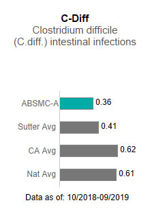 Alta Bates Summit Medical Center - Ashby Campus averaged .36 in C-Diff - Clostridium                      difficile (C-diff) intestinal infections. This is compared to the Sutter Health average                      of .41, the California average of .62 and the national average of .61. The data is                      as of: 10/2018-9/2019.