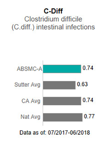 In 2017, Alta Bates Summit Medical Center - Ashby Campus averaged .76 in C-Diff                      - Clostridium difficile (C-diff) intestinal infections. This is compared to the Sutter                      Health average of .75, the California average of .85 and the national average of 1.00.                      The data is as of: January 1, 2017 to December 2017.