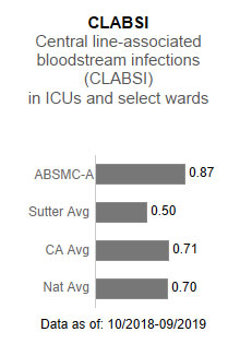 Alta Bates                      Summit Medical Center - Ashby Campus averaged .87 in CLABSI - Central line-associated                      blood stream infections (CLABSI) in ICUs and select wards. This is compared to the                      Sutter Health average of .50, the California average of .71 and the national average                      of .70. The data is as of: 10/2018-9/2019.
