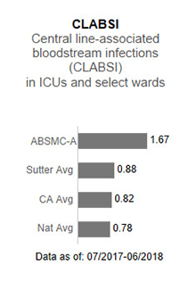 In 2017, Alta                      Bates Summit Medical Center - Ashby Campus averaged 1.44 in CLABSI - Central line-associated                      blood stream infections (CLABSI) in ICUs and select wards. This is compared to the                      Sutter Health average of .93, the California average of .85 and the national average                      of 1.00. The data is as of: January 1, 2017 to December 2017.