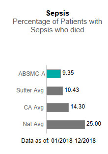 Alta Bates Summit Medical Center - Ashby Campus averaged 9.35 in Sepsis - Percentage                      of patients with sepsis who died. This is compared to the Sutter Health average of                      10.43, the California average of 14.30 and the national average of 25.00. The data                      is as of: 1/2018-12/2018.