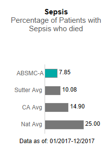 In                      2017, Alta Bates Summit Medical Center - Ashby Campus averaged 7.85 in Sepsis - Percentage                      of patients with sepsis who died. This is compared to the Sutter Health average of                      10.08, the California average of 14.90 and the national average of 25.00. The data                      is as of: January 1, 2017 to December 2017.