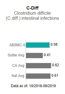 Alta Bates Summit Medical Center - Summit Campus averaged .58 in C-Diff - Clostridium                      difficile (C-diff) intestinal infections. This is compared to the Sutter Health average                      of .41, the California average of .62 and the national average of .61. The data is                      as of: 10/2018-9/2019.