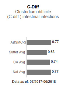 In 2017, Alta Bates Summit Medical Center - Summit Campus averaged .83 in C-Diff                      - Clostridium difficile (C-diff) intestinal infections. This is compared to the Sutter                      Health average of .75, the California average of .85 and the national average of 1.00.                      The data is as of: January 1, 2017 to December 2017.