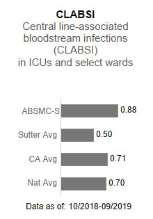 Alta Bates                      Summit Medical Center - Summit Campus averaged .88 in CLABSI - Central line-associated                      blood stream infections (CLABSI) in ICUs and select wards. This is compared to the                      Sutter Health average of .50, the California average of .71 and the national average                      of .70. The data is as of: 10/2018-9/2019.