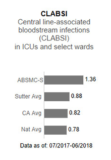 In 2017,                      Alta Bates Summit Medical Center - Summit Campus averaged 1.38 in CLABSI - Central                      line-associated blood stream infections (CLABSI) in ICUs and select wards. This is                      compared to the Sutter Health average of .93, the California average of .85 and the                      national average of 1.00. The data is as of: January 1, 2017 to December 2017.