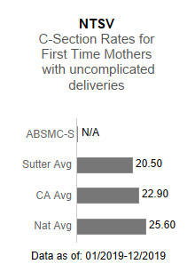 Alta Bates Summit Medical Center - Summit Campus had no applicable data for NTSV                      - C-section rates for first time mothers with uncomplicated deliveries. This is compared                      to the Sutter Health average of 20.50, the California average of 22.90 and the national                      average of 25.60. The data is as of: 1/2019-12/2019.