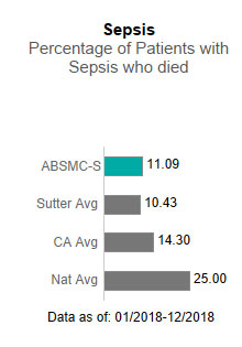 In 2017, Alta Bates Summit Medical Center - Summit Campus averaged 11.09 in Sepsis                      - Percentage of patients with sepsis who died. This is compared to the Sutter Health                      average of 10.43, the California average of 14.30 and the national average of 25.00.                      The data is as of: 1/2018-12/2018.