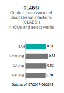 In 2017, Sutter                      Amador Hospital averaged 1.58 in CLABSI - Central line-associated blood stream infections                      (CLABSI) in ICUs and select wards. This is compared to the Sutter Health average of                      .93, the California average of .85 and the national average of 1.00. The data is as                      of: January 1, 2017 to December 2017.