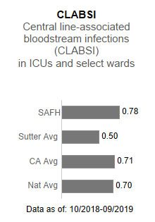 Sutter Auburn Faith                      Hospital averaged .78 in CLABSI - Central line-associated blood stream infections                      (CLABSI) in ICUs and select wards. This is compared to the Sutter Health average of                      .50, the California average of .71 and the national average of .70. The data is as                      of: 10/2018-9/2019.