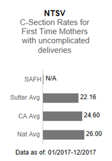 In 2017, Sutter Auburn Faith Hospital had no applicable data in the NTSV - C-section                      rates for first time mothers with uncomplicated deliveries. This is compared to the                      Sutter Health average of 22.16, the California average of 24.60 and the national average                      of 26.00. The data is as of: January 1, 2017 to December 2017.