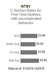Sutter Coast Hospital averaged 23.40 in the NTSV - C-section rates for first                      time mothers with uncomplicated deliveries. This is compared to the Sutter Health                      average of 20.50, the California average of 22.90 and the national average of 25.60.                      The data is as of: 1/2019-12/2019.