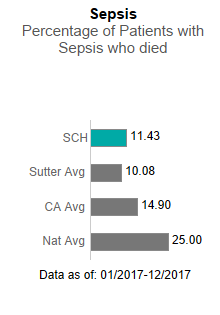 In 2017, Sutter Coast Hospital averaged 11.43 in Sepsis - Percentage of patients                      with sepsis who died. This is compared to the Sutter Health average of 10.08, the                      California average of 14.90 and the national average of 25.00. The data is as of:                      January 1, 2017 to December 2017.