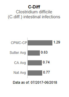 In 2017, CPMC- California and Pacific Campuses averaged .97 in C-Diff - Clostridium                      difficile (C-diff) intestinal infections. This is compared to the Sutter Health average                      of .75, the California average of .85 and the national average of 1.00. The data is                      as of: January 1, 2017 to December 2017.