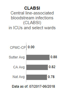 In 2017, CPMC-                      California and Pacific Campuses averaged .57 in CLABSI - Central line-associated blood                      stream infections (CLABSI) in ICUs and select wards. This is compared to the Sutter                      Health average of .93, the California average of .85 and the national average of 1.00.                      The data is as of: January 1, 2017 to December 2017.
