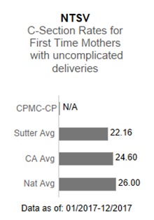 In 2017, CPMC- California and Pacific Campuses averaged 25.00 in the NTSV - C-section                      rates for first time mothers with uncomplicated deliveries. This is compared to the                      Sutter Health average of 22.16, the California average of 24.60 and the national average                      of 26.00. The data is as of: January 1, 2017 to December 2017.
