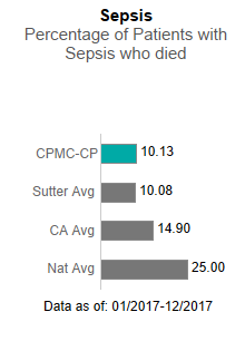 In 2017, CPMC- California and Pacific Campuses averaged 18.60 in Sepsis - Percentage                      of patients with sepsis who died. This is compared to the Sutter Health average of                      10.08, the California average of 14.90 and the national average of 25.00. The data                      is as of: January 1, 2017 to December 2017.