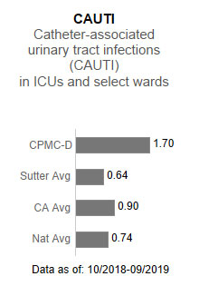 CPMC- Davies Campus averaged 1.70 in CAUTI - Catheter-associated urinary tract                      infections (CAUTI) in ICUs and select wards. This is compared to the Sutter Health                      average of .64, the California average of .90 and the national average of .74. The                      data is as of: 10/2018-9/2019