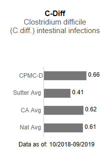 CPMC- Davies                      Campus averaged .66 in C-Diff - Clostridium difficile (C-diff) intestinal infections.                      This is compared to the Sutter Health average of .41, the California average of .62                      and the national average of .61. The data is as of: 10/2018-9/2019.