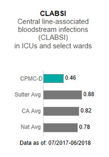 In 2017, CPMC-                      Davies Campus averaged 0.00 in CLABSI - Central line-associated blood stream infections                      (CLABSI) in ICUs and select wards. This is compared to the Sutter Health average of                      .93, the California average of .85 and the national average of 1.00. The data is as                      of: January 1, 2017 to December 2017.