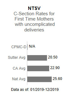 CPMC- Davies Campus had no applicable data for the NTSV - C-section rates for                      first time mothers with uncomplicated deliveries. This is compared to the Sutter Health                      average of 20.50, the California average of 22.90 and the national average of 25.60.                      The data is as of: 1/2019-12/2019.