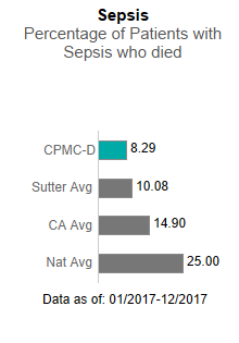 In 2017, CPMC- Davies Campus averaged 10.13 in Sepsis - Percentage of patients                      with sepsis who died. This is compared to the Sutter Health average of 10.08, the                      California average of 14.90 and the national average of 25.00. The data is as of:                      January 1, 2017 to December 2017.