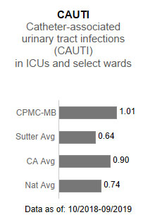 CPMC- Mission Bernal Campus averaged 1.01 in CAUTI - Catheter-associated urinary                      tract infections (CAUTI) in ICUs and select wards. This is compared to the Sutter                      Health average of .64, the California average of .90 and the national average of .74.                      The data is as of: 10/2018-9/2019.