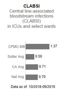 CPMC- Mission                      Bernal Campus averaged 1.37 in CLABSI - Central line-associated blood stream infections                      (CLABSI) in ICUs and select wards. This is compared to the Sutter Health average of                      .50, the California average of .71 and the national average of .70. The data is as                      of:  10/2018-9/2019.