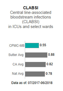 In 2017, CPMC-                      Mission Bernal Campus averaged 1.67 in CLABSI - Central line-associated blood stream                      infections (CLABSI) in ICUs and select wards. This is compared to the Sutter Health                      average of .93, the California average of .85 and the national average of 1.00. The                      data is as of: January 1, 2017 to December 2017.