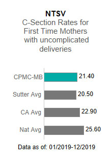 CPMC- Mission Bernal Campus averaged 21.40 in the NTSV - C-section rates for                      first time mothers with uncomplicated deliveries. This is compared to the Sutter Health                      average of 20.50, the California average of 22.90 and the national average of 25.60.                      The data is as of: 1/2019-12/2019.