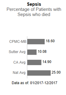 In 2017, CPMC- Mission Bernal Campus averaged 8.29 in Sepsis - Percentage of                      patients with sepsis who died. This is compared to the Sutter Health average of 10.08,                      the California average of 14.90 and the national average of 25.00. The data is as                      of: January 1, 2017 to December 2017.