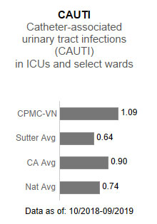 CPMC - Van Ness                      Campus averaged 1.09 in CAUTI - Catheter-associated urinary tract infections (CAUTI)                      in ICUs and select wards. This is compared to the Sutter Health average of .64, the                      California average of .90 and the national average of .74. The data is as of: 10/2018-9/2019.