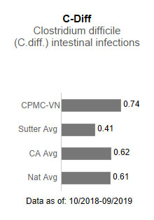 CPMC - Van Ness Campus averaged .74 in C-Diff - Clostridium difficile (C-diff)                      intestinal infections. This is compared to the Sutter Health average of .41, the California                      average of .62 and the national average of .61. The data is as of: 10/2018-9/2019.