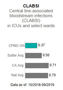 CPMC - Van Ness                      Campus averaged .37 in CLABSI - Central line-associated blood stream infections (CLABSI)                      in ICUs and select wards. This is compared to the Sutter Health average of .50, the                      California average of .71 and the national average of .70. The data is as of: 10/2018-9/2019.