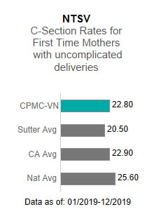 CPMC - Van Ness Campus                      averaged 22.80 in the NTSV - C-section rates for first time mothers with uncomplicated                      deliveries. This is compared to the Sutter Health average of 20.50, the California                      average of 22.90 and the national average of 25.60. The data is as of: 1/2019-12/2019.