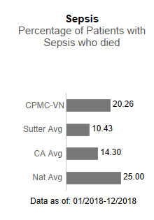 CPMC - Van Ness                      Campus averaged 20.26 in Sepsis - Percentage of patients with sepsis who died. This                      is compared to the Sutter Health average of 10.43, the California average of 14.30                      and the national average of 25.00. The data is as of: 1/2018-12/2018.