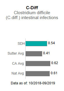 Sutter Davis Hospital averaged                      .54 in C-Diff - Clostridium difficile (C-diff) intestinal infections. This is compared                      to the Sutter Health average of .41, the California average of .62 and the national                      average of .61. The data is as of: 10/2018-9/2019.