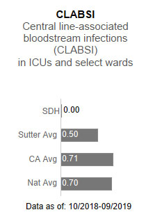 Sutter Davis Hospital                      had zero cases for CLABSI - Central line-associated blood stream infections (CLABSI)                      in ICUs and select wards. This is compared to the Sutter Health average of .50, the                      California average of .71 and the national average of .70. The data is as of: 10/2018-9/2019.