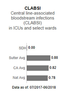 In 2017, Sutter                      Davis Hospital averaged 0.00 in CLABSI - Central line-associated blood stream infections                      (CLABSI) in ICUs and select wards. This is compared to the Sutter Health average of                      .93, the California average of .85 and the national average of 1.00. The data is as                      of: January 1, 2017 to December 2017.