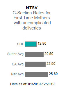 Sutter Davis Hospital averaged 12.90 in the NTSV - C-section rates for first                      time mothers with uncomplicated deliveries. This is compared to the Sutter Health                      average of 20.50, the California average of 22.90 and the national average of 25.60.                      The data is as of: 1/2019-12/2019.