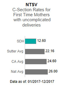 In 2017, Sutter Davis Hospital averaged 12.60 in the NTSV - C-section rates for                      first time mothers with uncomplicated deliveries. This is compared to the Sutter Health                      average of 22.16, the California average of 24.60 and the national average of 26.00.                      The data is as of: January 1, 2017 to December 2017.