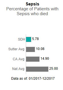 In 2017, Sutter Davis Hospital averaged 5.78 in Sepsis - Percentage of patients                      with sepsis who died. This is compared to the Sutter Health average of 10.08, the                      California average of 14.90 and the national average of 25.00. The data is as of:                      January 1, 2017 to December 2017.