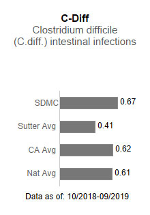Sutter Delta Medical                      Center averaged .67 in C-Diff - Clostridium difficile (C-diff) intestinal infections.                      This is compared to the Sutter Health average of .41, the California average of .62                      and the national average of .61. The data is as of: From 10/2018-9/2019.