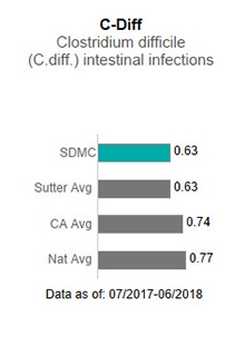 In 2017, Sutter Delta Medical Center averaged 1.31 in C-Diff - Clostridium difficile                      (C-diff) intestinal infections. This is compared to the Sutter Health average of .75,                      the California average of .85 and the national average of 1.00. The data is as of:                      January 1, 2017 to December 2017.