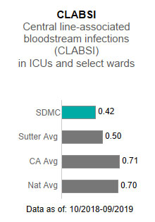 Sutter Delta Medical                      Center averaged .42 in CLABSI - Central line-associated blood stream infections (CLABSI)                      in ICUs and select wards. This is compared to the Sutter Health average of .50, the                      California average of .71 and the national average of .70. The data is as of: 10/2018-9/2019.