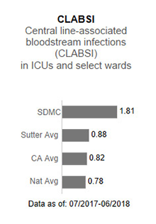 In 2017, Sutter                      Delta Medical Center averaged 1.76 in CLABSI - Central line-associated blood stream                      infections (CLABSI) in ICUs and select wards. This is compared to the Sutter Health                      average of .93, the California average of .85 and the national average of 1.00. The                      data is as of: January 1, 2017 to December 2017.