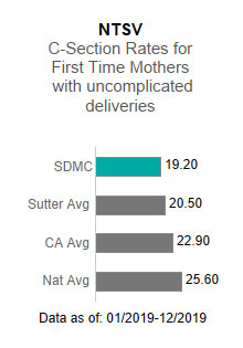 Sutter Delta Medical Center averaged 19.20 in the NTSV - C-section rates for                      first time mothers with uncomplicated deliveries. This is compared to the Sutter Health                      average of 20.50, the California average of 22.90 and the national average of 25.60.                      The data is as of: 1/2019-12/2019.
