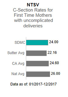 In 2017, Sutter Delta Medical Center averaged 24.00 in the NTSV - C-section rates                      for first time mothers with uncomplicated deliveries. This is compared to the Sutter                      Health average of 22.16, the California average of 24.60 and the national average                      of 26.00. The data is as of: January 1, 2017 to December 2017.